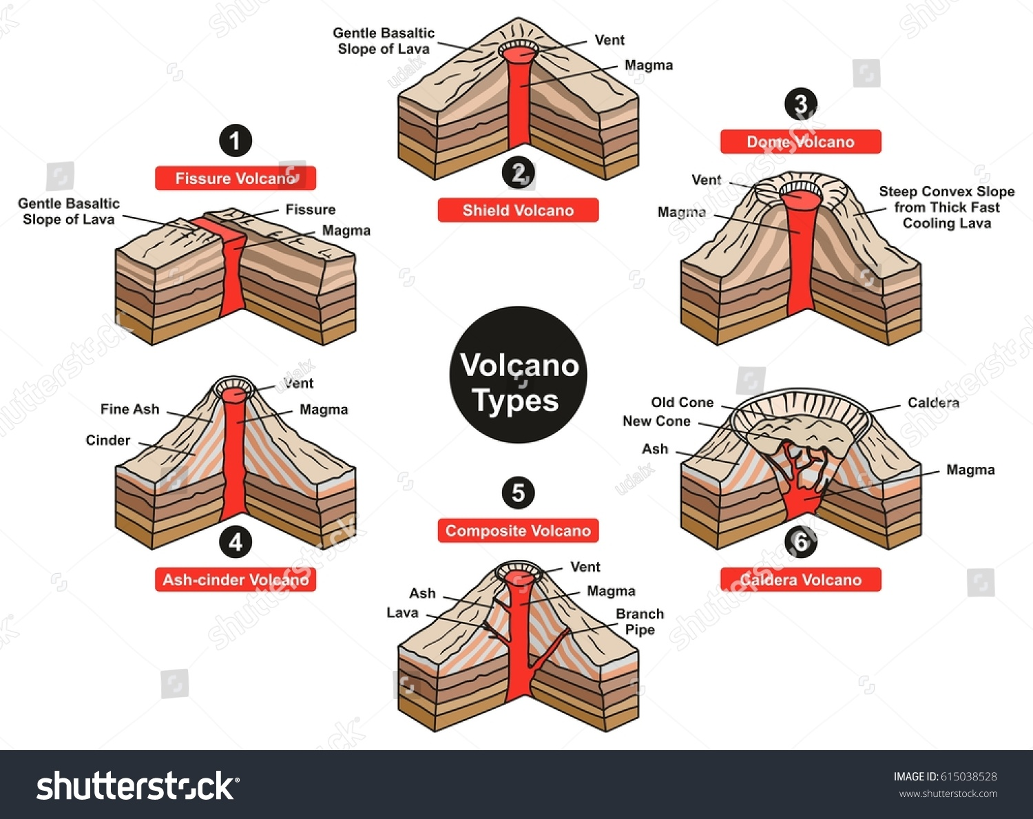 Volcano Types Infographic Diagram Including Fissure Stock