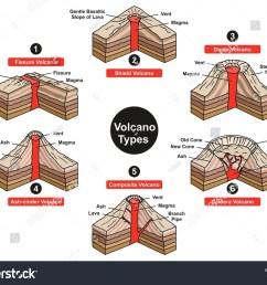 fissure volcano diagram explore wiring diagram on the net [ 1500 x 1189 Pixel ]