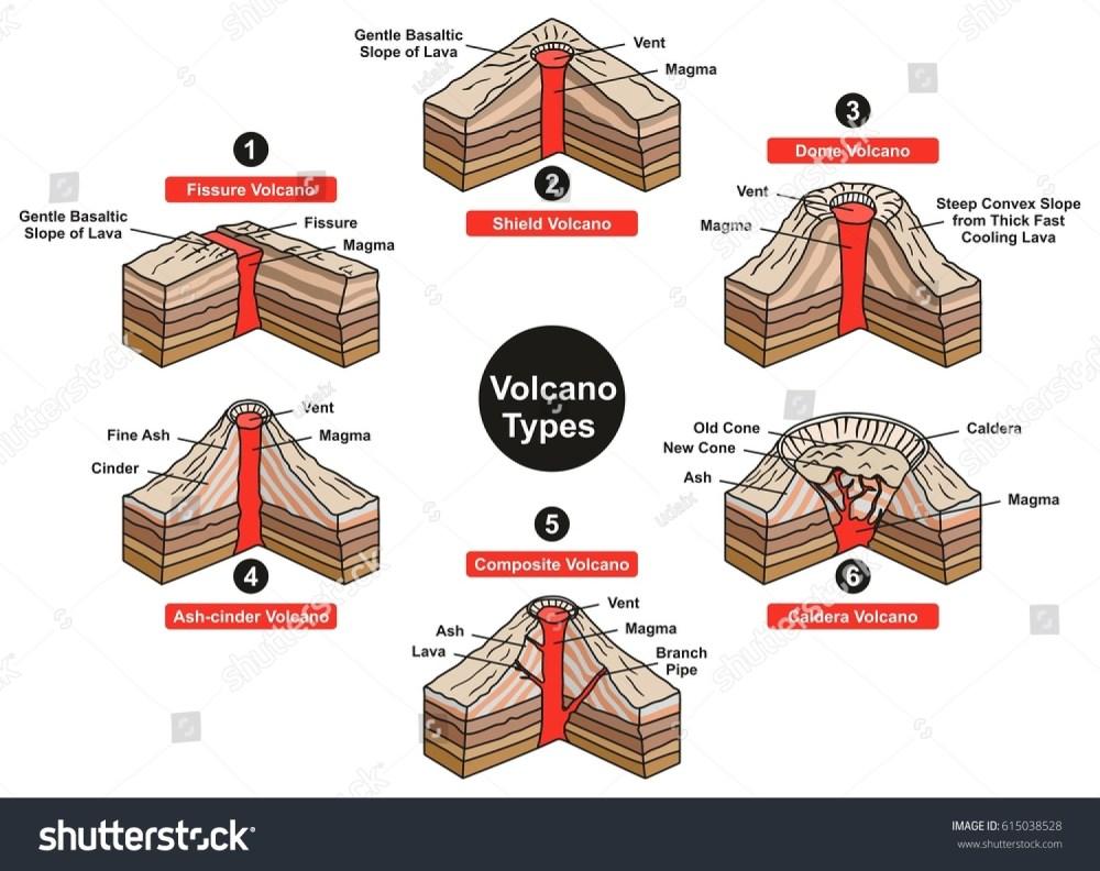 medium resolution of fissure volcano diagram explore wiring diagram on the net
