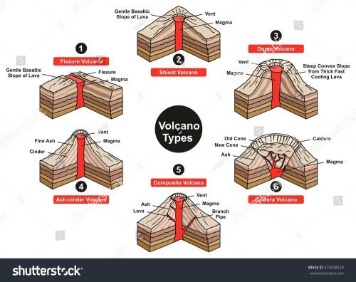 small resolution of fissure volcano diagram explore wiring diagram on the net