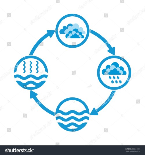 small resolution of water cycle infographics the water cycle vector diagram of precipitation collection evaporation and condensation icons set vector illustration