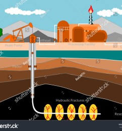 well schematic diagram hydraulic fracturing tight stock vector isolated ground diagram oil diagram ground [ 1500 x 1233 Pixel ]