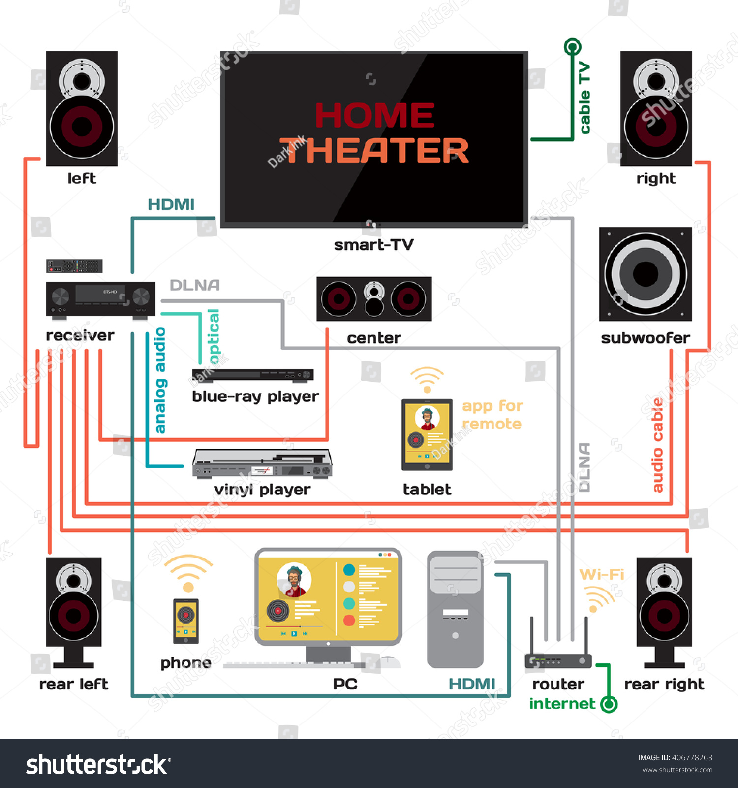 hight resolution of wiring a home theater and music system vector flat design connect the receiver to your