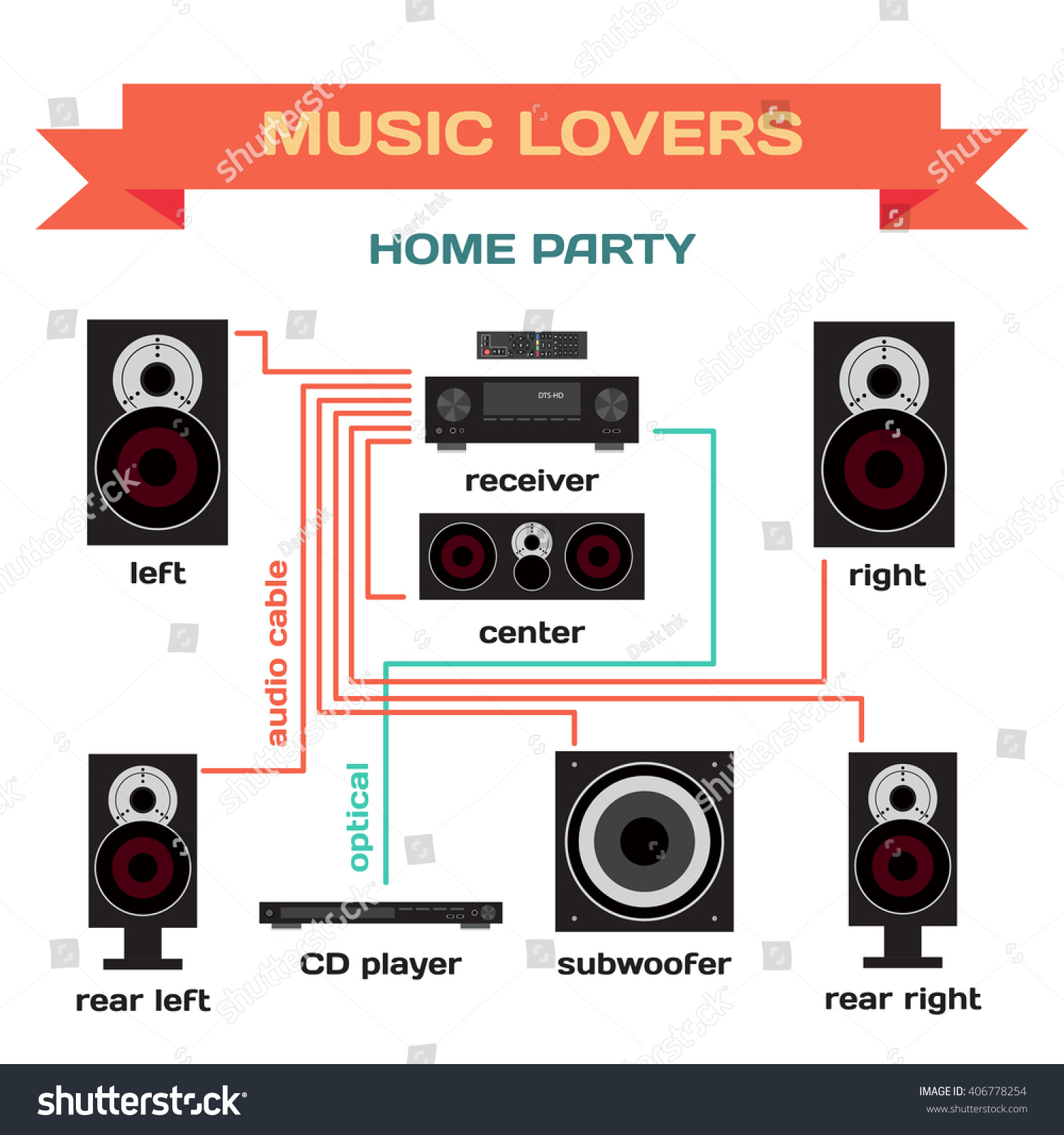hight resolution of wiring a music system for home party vector flat design connect the receiver to your