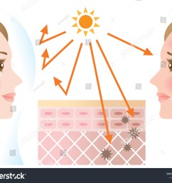 woman young adult face skin skin care uv rays radiation [ 1500 x 1225 Pixel ]