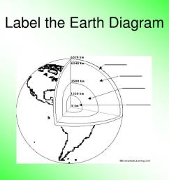 label the earth diagram n  [ 1024 x 768 Pixel ]