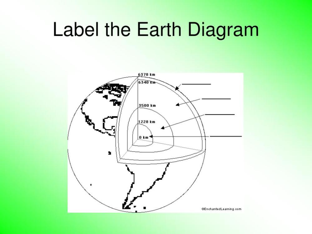 medium resolution of label the earth diagram n