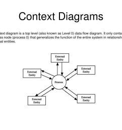 proces flow diagram level 0 [ 1024 x 768 Pixel ]