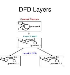 context diagrams a context diagram is a top level also known as level 0 data flow diagram it only contains one process node process 0 that  [ 1024 x 768 Pixel ]