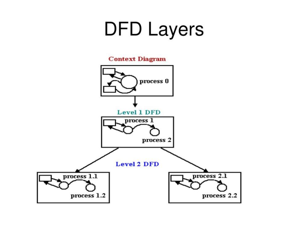 medium resolution of context diagrams a context diagram is a top level also known as level 0 data flow diagram it only contains one process node process 0 that