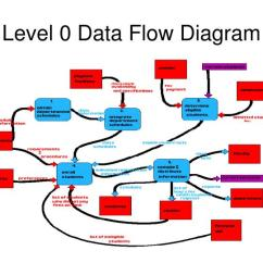 What Is Data Flow Diagram Level 0 Sun Tach Ii Wiring Ppt Notations Powerpoint Presentation Id 1082976