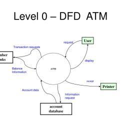 level 0 dfd atm  [ 1024 x 768 Pixel ]