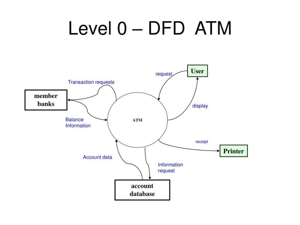 medium resolution of level 0 dfd atm