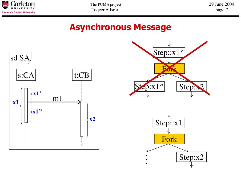 synchronous and asynchronous message in sequence diagram pagsta mini chopper wiring ppt transformation of scenarios represented uml 2