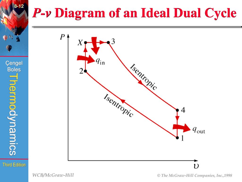 hight resolution of  fig 8 23 8 12 p v diagram
