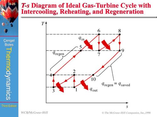 small resolution of  fig 8 44 8 25 t s diagram of ideal gas turbine