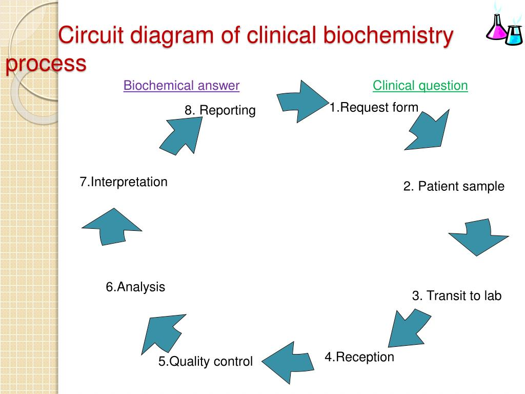 hight resolution of circuit diagram of clinical biochemistry process wiring diagram gp circuit diagram of clinical biochemistry process