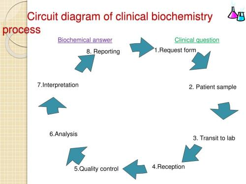 small resolution of circuit diagram of clinical biochemistry process wiring diagram gp circuit diagram of clinical biochemistry process