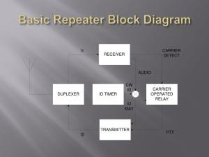 PPT  Introduction to Repeaters PowerPoint Presentation