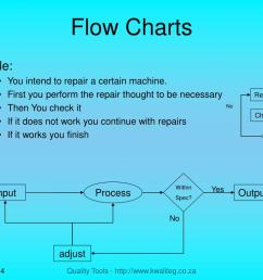 process yes input output no adjust flow charts example you intend to repair a certain machine  [ 1024 x 768 Pixel ]