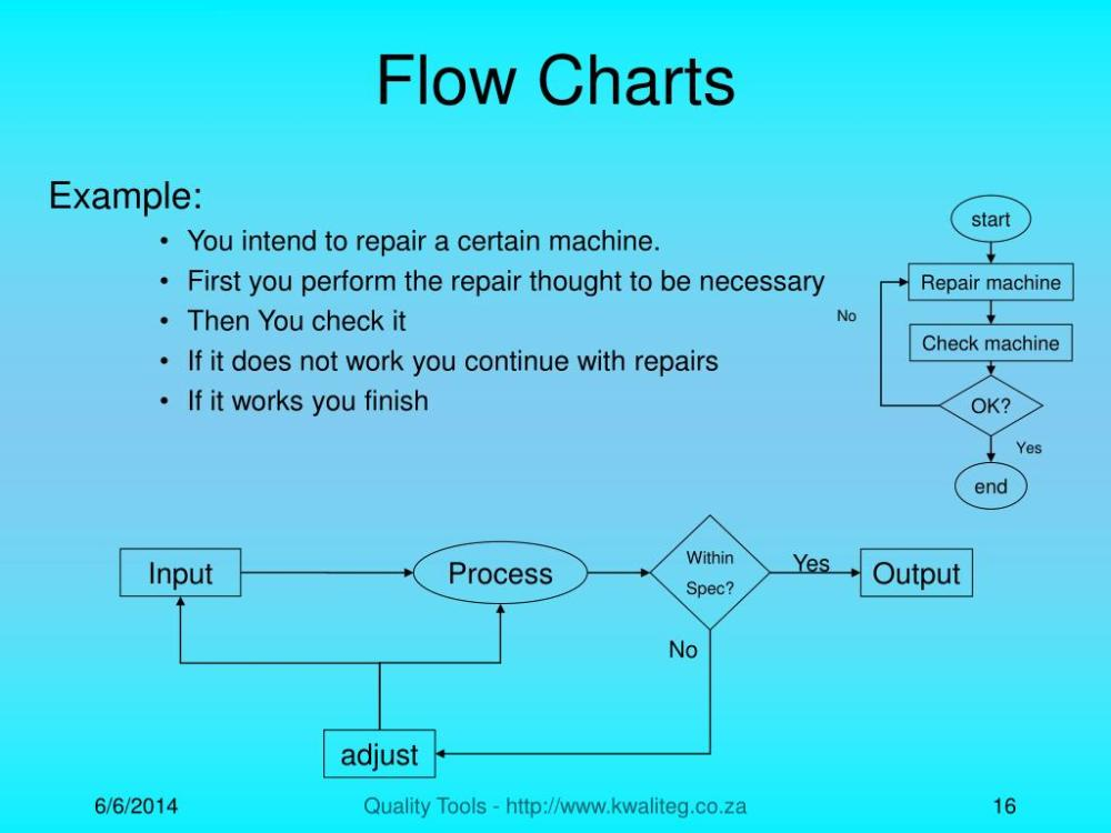 medium resolution of process yes input output no adjust flow charts example you intend to repair a certain machine