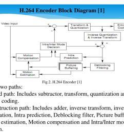 h 264 encoder block diagram 1  [ 1024 x 768 Pixel ]