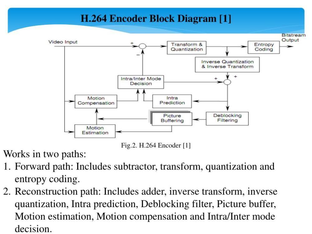 medium resolution of h 264 encoder block diagram 1
