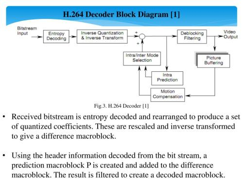 small resolution of h 264 decoder block diagram 1