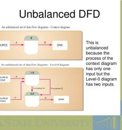 unbalanced dfd this is unbalanced because the process of the context diagram has only one input but the level 0 diagram has two inputs  [ 1024 x 768 Pixel ]