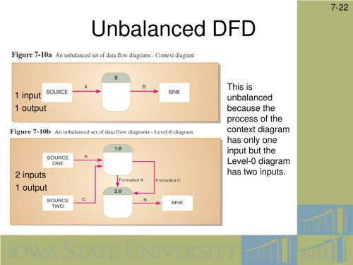 small resolution of unbalanced dfd this is unbalanced because the process of the context diagram has only one input but the level 0 diagram has two inputs