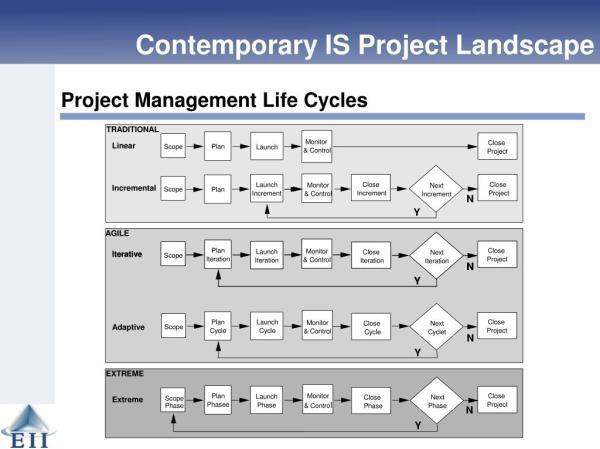 ppt - adaptive project framework