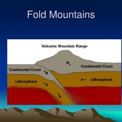 Diagram Of Fold Mountains Formation 06 Jeep Grand Cherokee Wiring Ppt Powerpoint Presentation Id 1208906