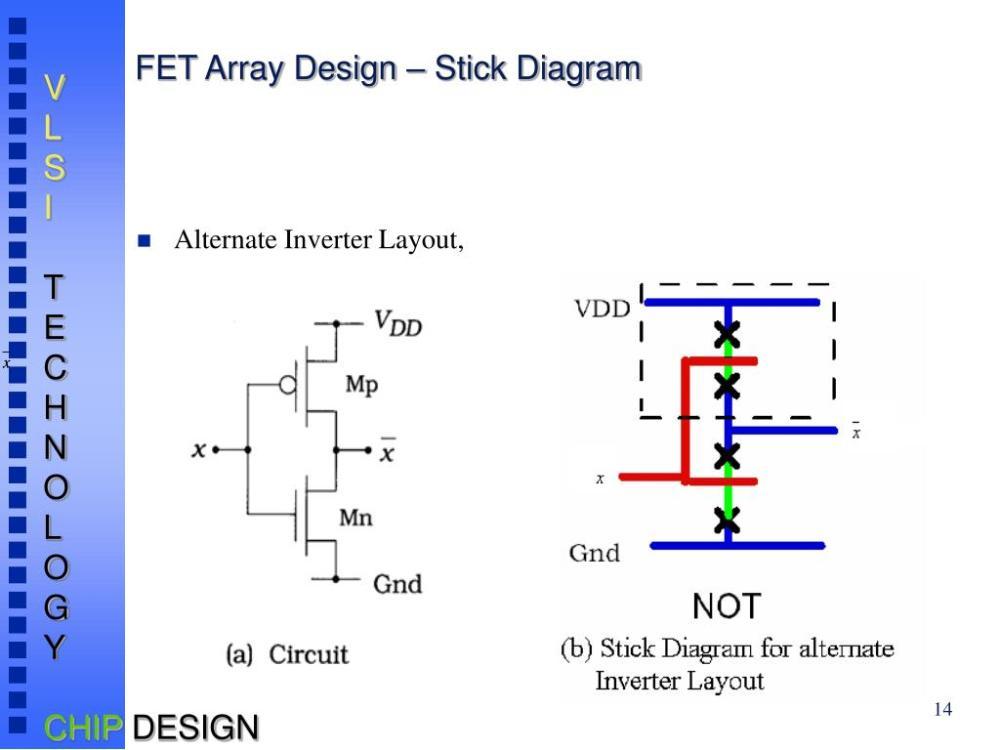 medium resolution of fet array design stick diagram alternate inverter