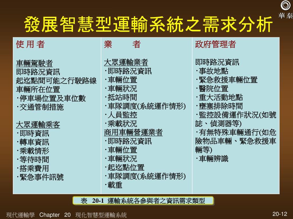 PPT - 現代運輸學 PowerPoint Presentation. free download - ID:1242198