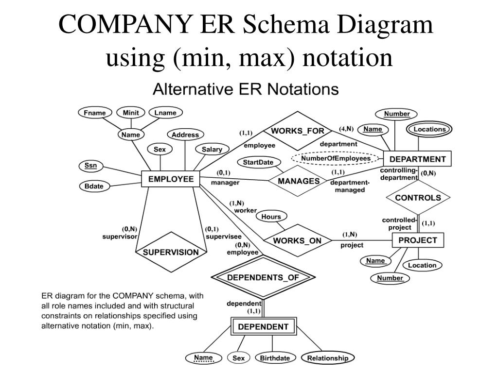 hight resolution of company er schema diagram using min max notation
