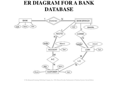 small resolution of er diagram symbol ppt