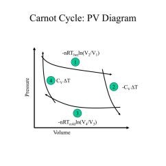 Pv Diagram For A Piston Outlet Symbol Inson Cycle Engine Graph Wiring