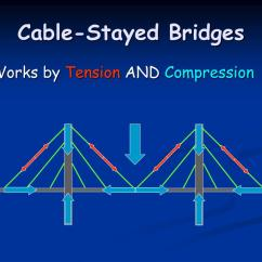 Truss Tension And Compression Diagram Chromium Iron Phase Ppt Bridges Powerpoint Presentation Id 137798