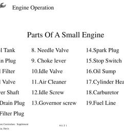 parts of a small engine 1 fuel tank 2 drain plug 3  [ 1024 x 768 Pixel ]