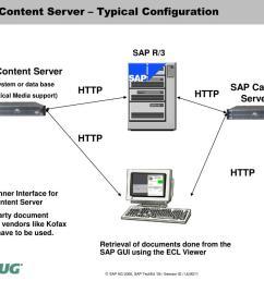 sap content server  [ 1024 x 768 Pixel ]