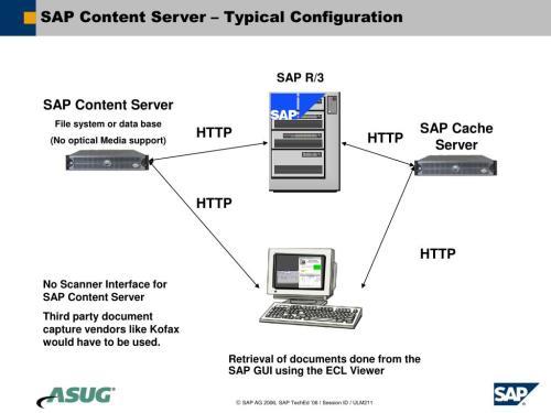 small resolution of sap content server
