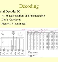 decoding octal decoder ic 74138 logic diagram and function table don t care level figure 8 7 continued 13 [ 1024 x 768 Pixel ]