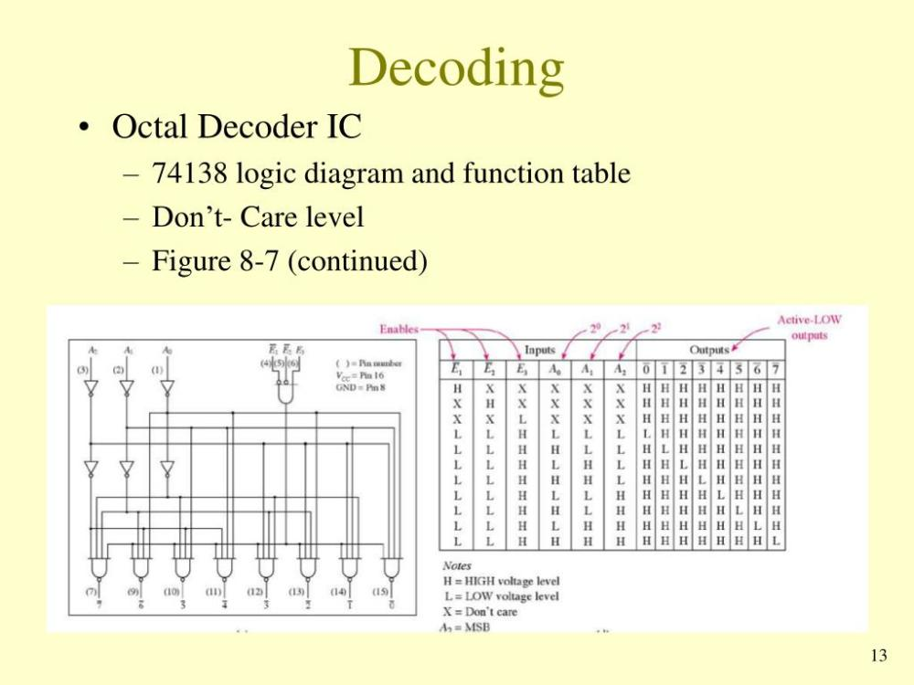 medium resolution of decoding octal decoder ic 74138 logic diagram and function table don t care level figure 8 7 continued 13