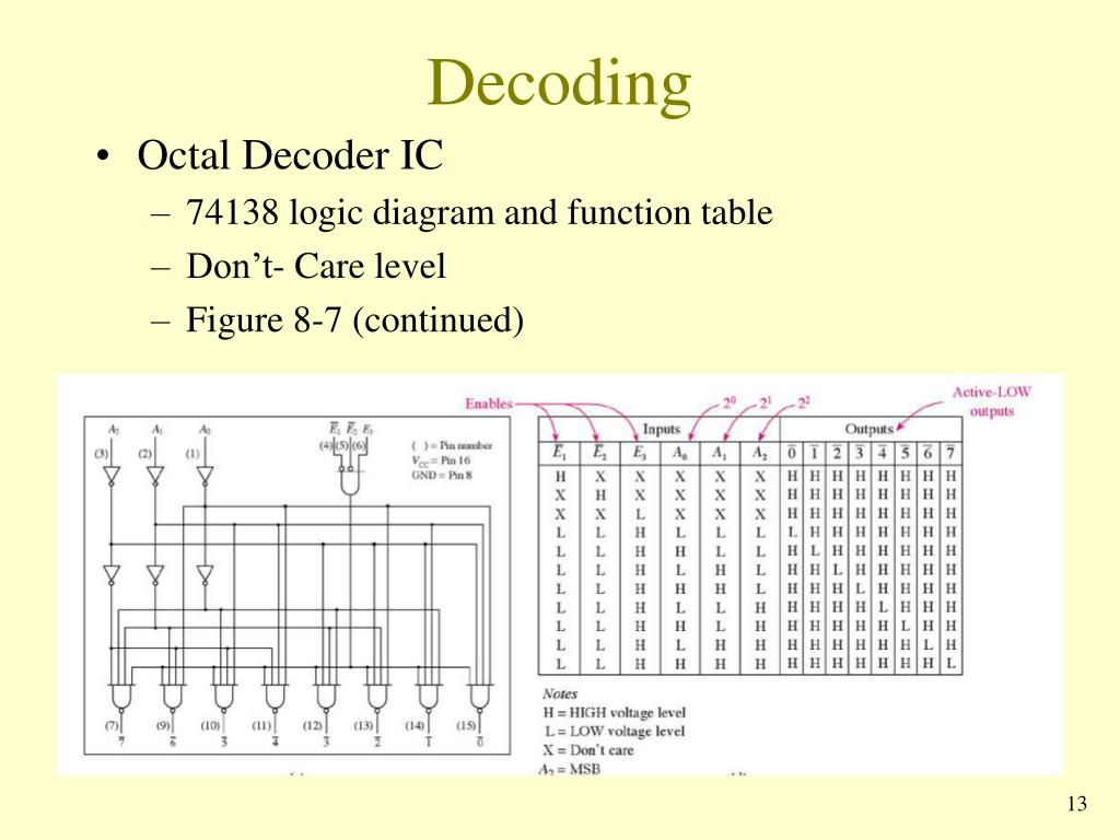 hight resolution of decoding octal decoder ic 74138 logic diagram and function table don t care level figure 8 7 continued 13