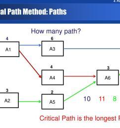 critical path methode cpm [ 1024 x 768 Pixel ]