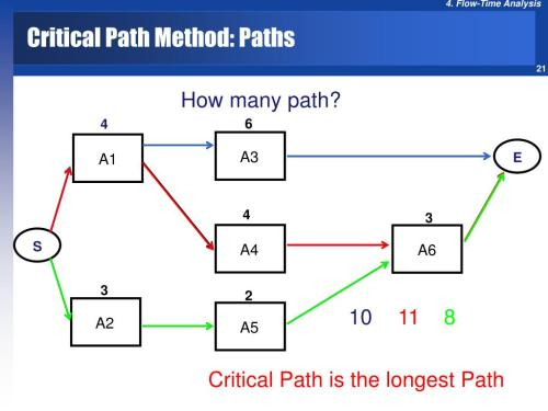 small resolution of critical path methode cpm