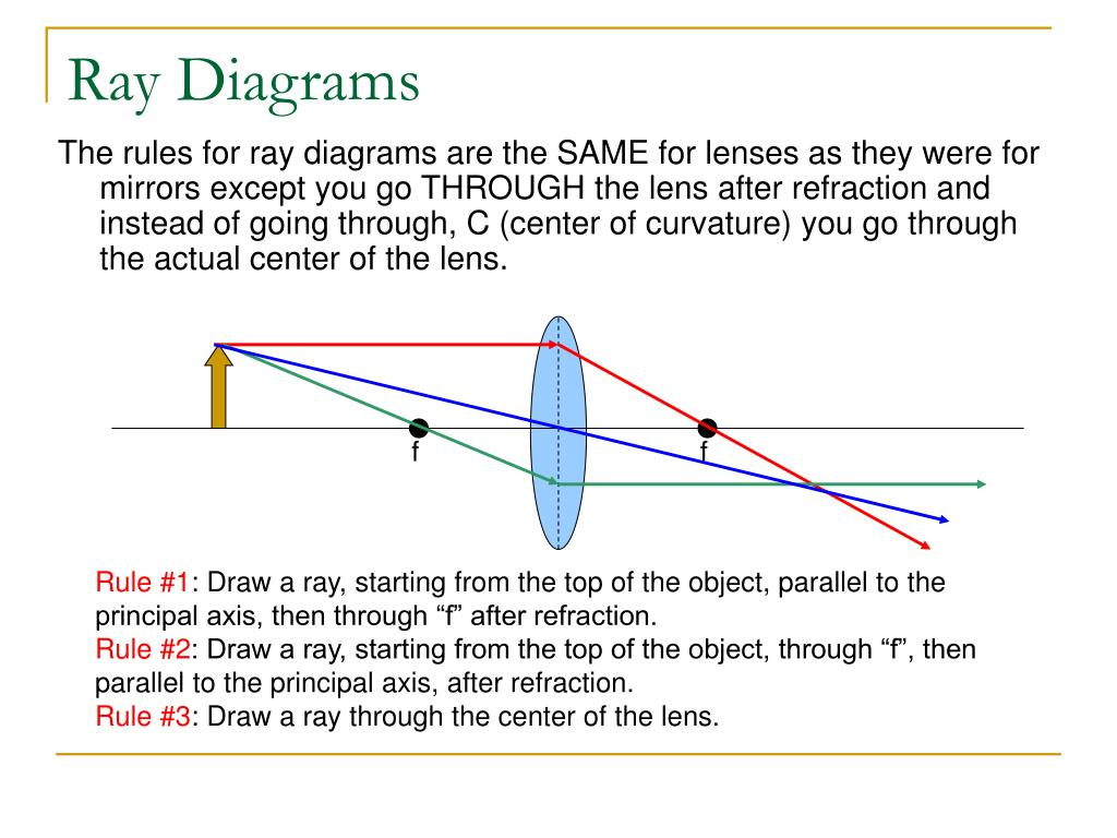 lenses for ray diagram physics starter solenoid wiring lawn mower ppt refraction and powerpoint presentation id
