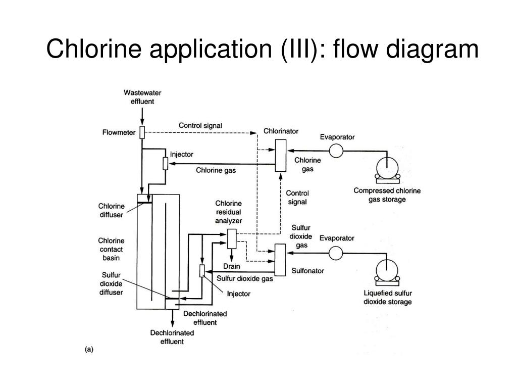 swimming pool water flow diagram 7 ways to ps4 ppt lectures on sterilization and disinfection