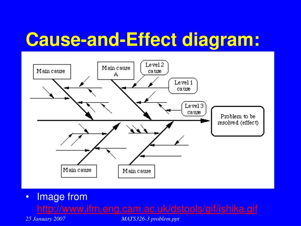 the cause and effect diagram off grid solar pv wiring how to create work in powerpoint draw