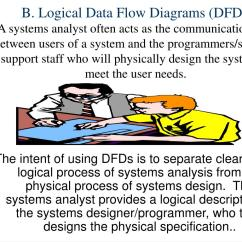 Logical Data Flow Diagram Wiring For Motorcycle Led Indicators Ppt Chapter 2 Systems Techniques And Documentation